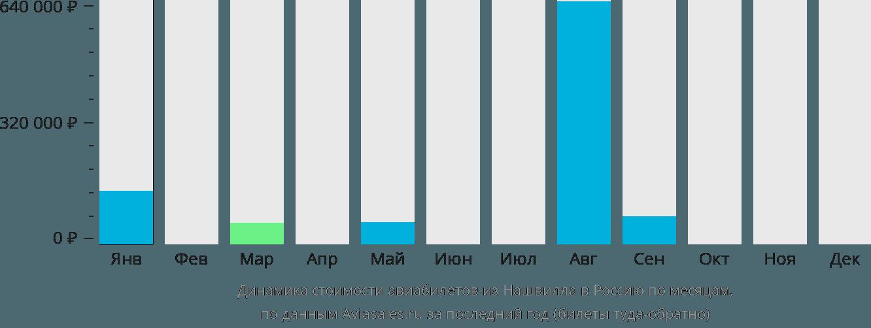 Динамика стоимости авиабилетов из Нашвилла в Россию по месяцам