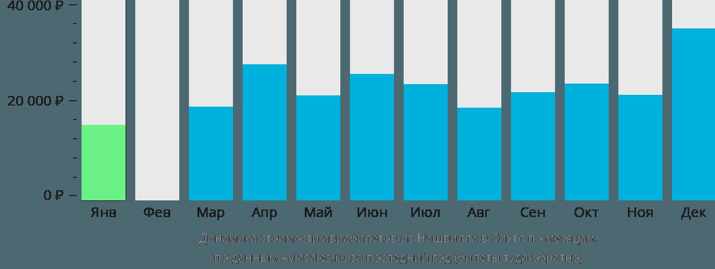 Динамика стоимости авиабилетов из Нашвилла в Сиэтл по месяцам
