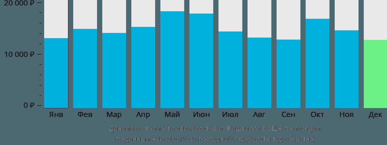 Динамика стоимости авиабилетов из Нашвилла в США по месяцам