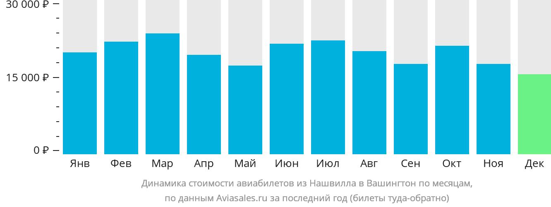 Динамика стоимости авиабилетов из Нашвилла в Вашингтон по месяцам