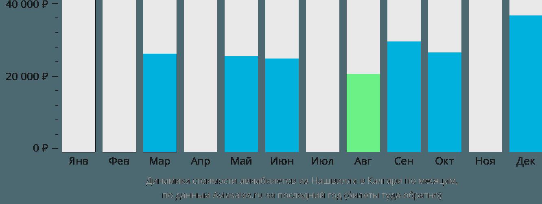 Динамика стоимости авиабилетов из Нашвилла в Калгари по месяцам