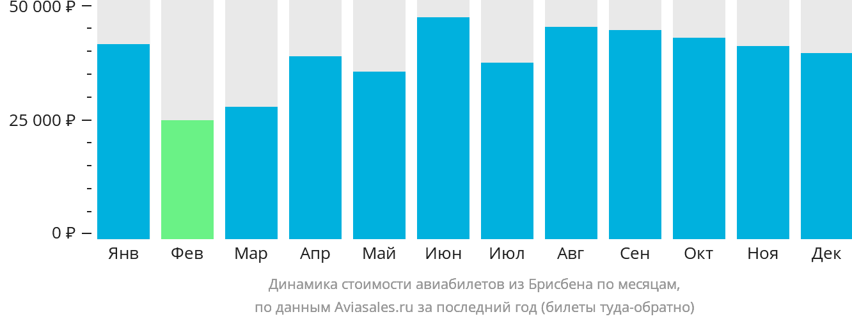 Динамика стоимости авиабилетов из Брисбена по месяцам
