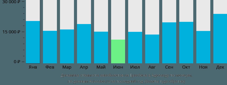 Динамика стоимости авиабилетов из Брисбена в Аделаиду по месяцам