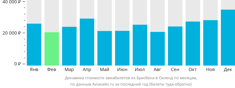 Динамика стоимости авиабилетов из Брисбена в Окленд по месяцам