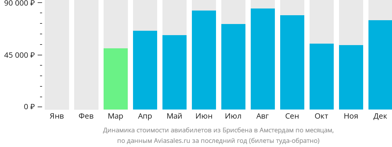 Динамика стоимости авиабилетов из Брисбена в Амстердам по месяцам