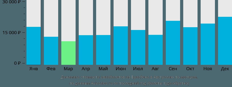 Динамика стоимости авиабилетов из Брисбена в Австралию по месяцам