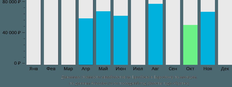 Динамика стоимости авиабилетов из Брисбена в Барселону по месяцам