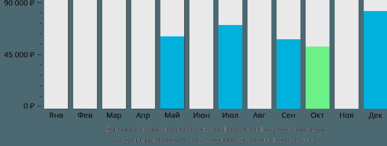 Динамика стоимости авиабилетов из Брисбена в Белград по месяцам