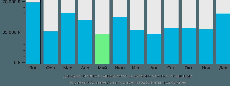 Динамика стоимости авиабилетов из Брисбена в Бангкок по месяцам