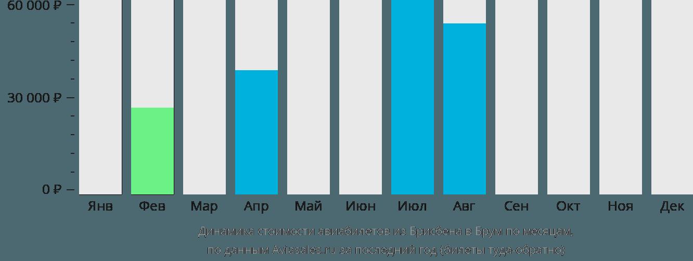 Динамика стоимости авиабилетов из Брисбена в Брум по месяцам