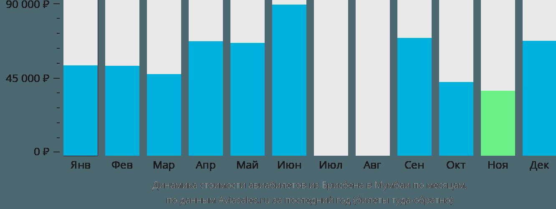 Динамика стоимости авиабилетов из Брисбена в Мумбаи по месяцам