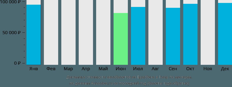 Динамика стоимости авиабилетов из Брисбена в Каир по месяцам