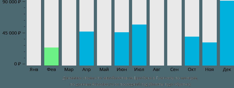 Динамика стоимости авиабилетов из Брисбена в Гуанчжоу по месяцам