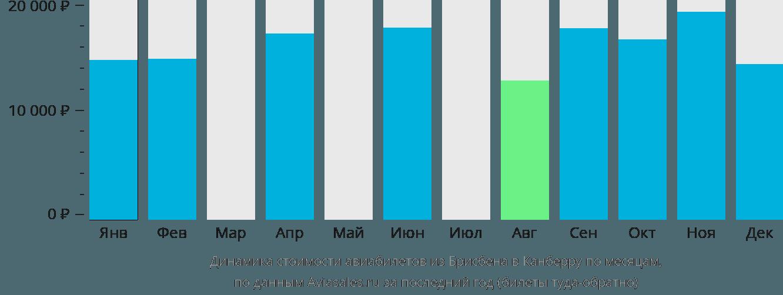Динамика стоимости авиабилетов из Брисбена в Канберру по месяцам