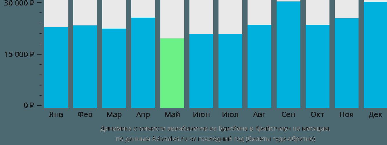 Динамика стоимости авиабилетов из Брисбена в Крайстчерч по месяцам