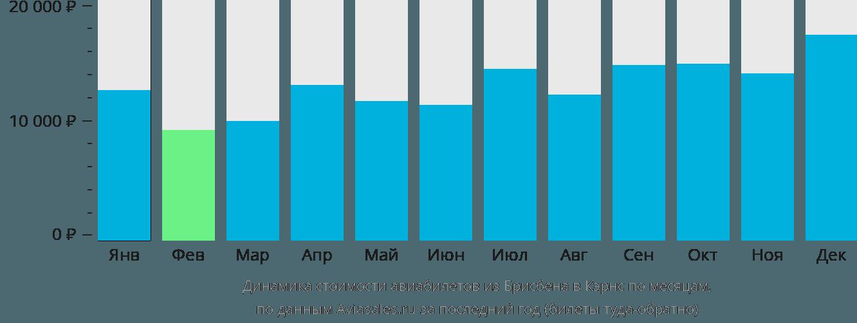 Динамика стоимости авиабилетов из Брисбена в Кэрнс по месяцам