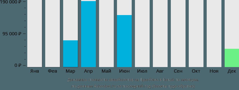 Динамика стоимости авиабилетов из Брисбена в Китай по месяцам