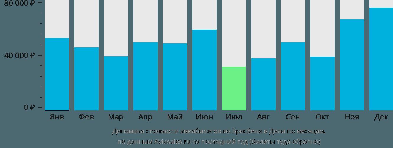 Динамика стоимости авиабилетов из Брисбена в Дели по месяцам