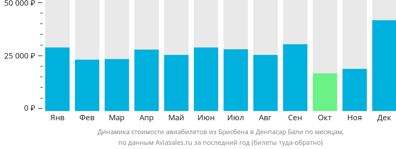 Динамика стоимости авиабилетов из Брисбена в Денпасар Бали по месяцам