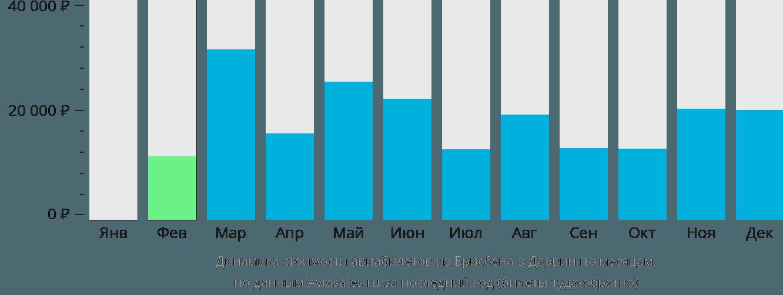 Динамика стоимости авиабилетов из Брисбена в Дарвин по месяцам