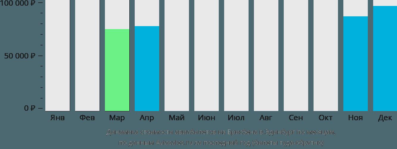Динамика стоимости авиабилетов из Брисбена в Эдинбург по месяцам