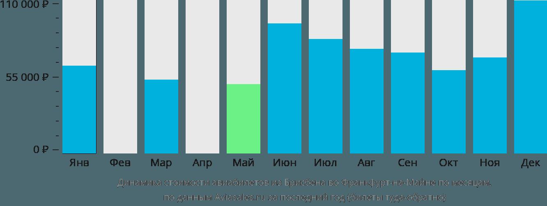 Динамика стоимости авиабилетов из Брисбена во Франкфурт-на-Майне по месяцам