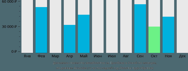 Динамика стоимости авиабилетов из Брисбена в Ханой по месяцам