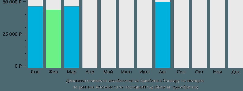 Динамика стоимости авиабилетов из Брисбена в Хониару по месяцам