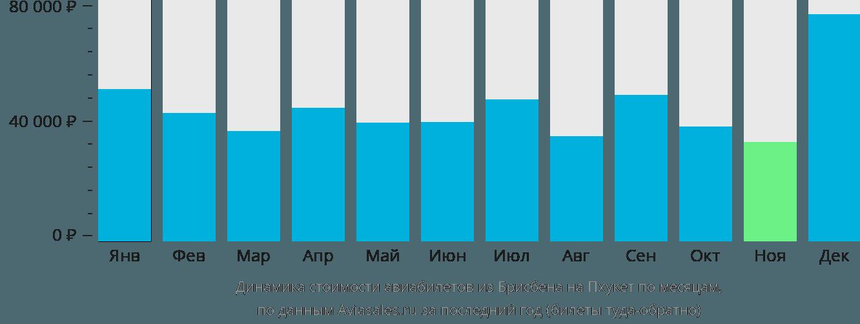 Динамика стоимости авиабилетов из Брисбена на Пхукет по месяцам