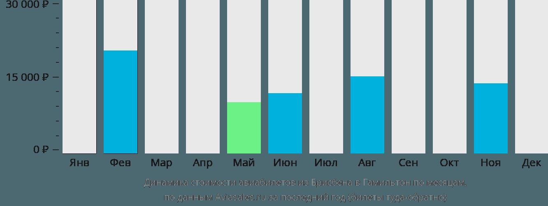 Динамика стоимости авиабилетов из Брисбена в Гамильтон по месяцам