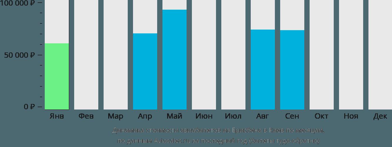 Динамика стоимости авиабилетов из Брисбена в Киев по месяцам