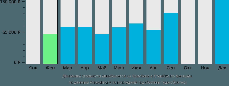 Динамика стоимости авиабилетов из Брисбена в Стамбул по месяцам