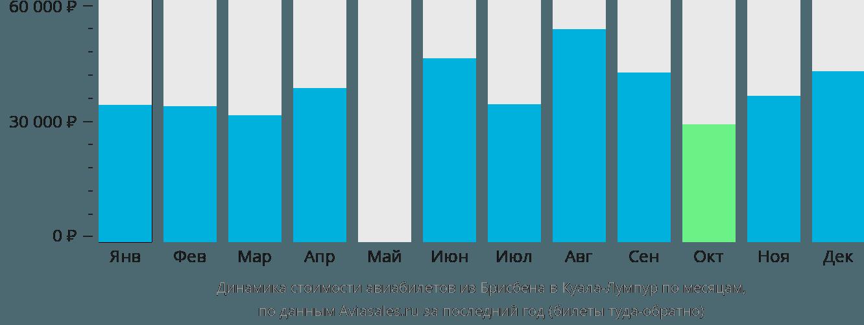 Динамика стоимости авиабилетов из Брисбена в Куала-Лумпур по месяцам