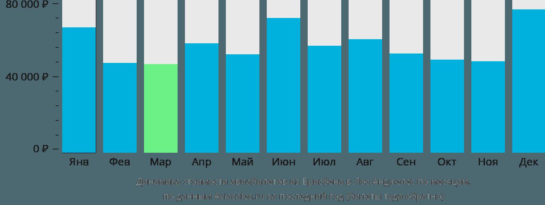 Динамика стоимости авиабилетов из Брисбена в Лос-Анджелес по месяцам