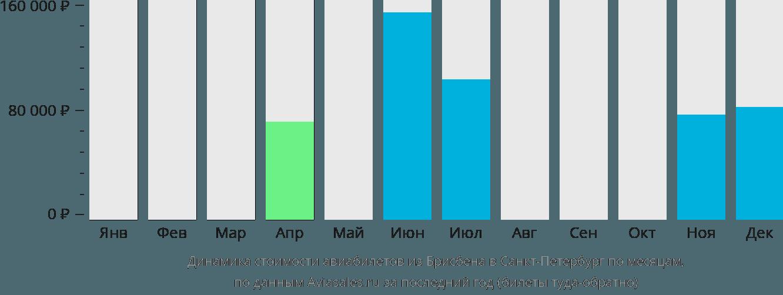 Динамика стоимости авиабилетов из Брисбена в Санкт-Петербург по месяцам