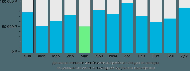Динамика стоимости авиабилетов из Брисбена в Лондон по месяцам