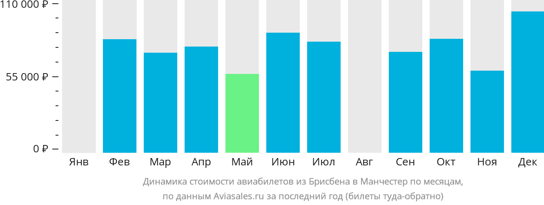 Динамика стоимости авиабилетов из Брисбена в Манчестер по месяцам