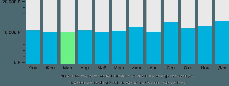 Динамика стоимости авиабилетов из Брисбена в Мельбурн по месяцам
