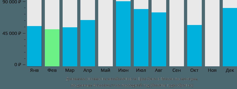 Динамика стоимости авиабилетов из Брисбена в Милан по месяцам