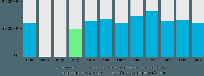 Динамика стоимости авиабилетов из Брисбена в Маккай по месяцам