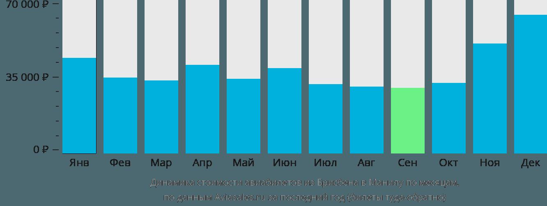 Динамика стоимости авиабилетов из Брисбена в Манилу по месяцам