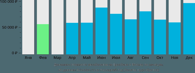 Динамика стоимости авиабилетов из Брисбена в Москву по месяцам