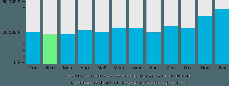 Динамика стоимости авиабилетов из Брисбена в Нанди по месяцам