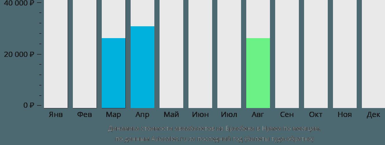 Динамика стоимости авиабилетов из Брисбена в Нумеа по месяцам
