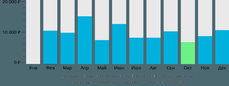 Динамика стоимости авиабилетов из Брисбена в Ньюкасл по месяцам