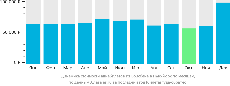 Динамика стоимости авиабилетов из Брисбена в Нью-Йорк по месяцам