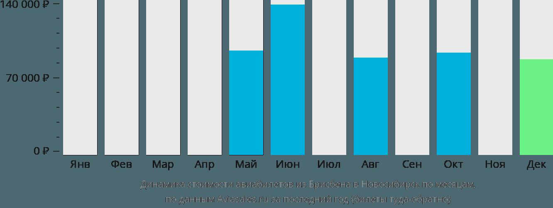 Динамика стоимости авиабилетов из Брисбена в Новосибирск по месяцам