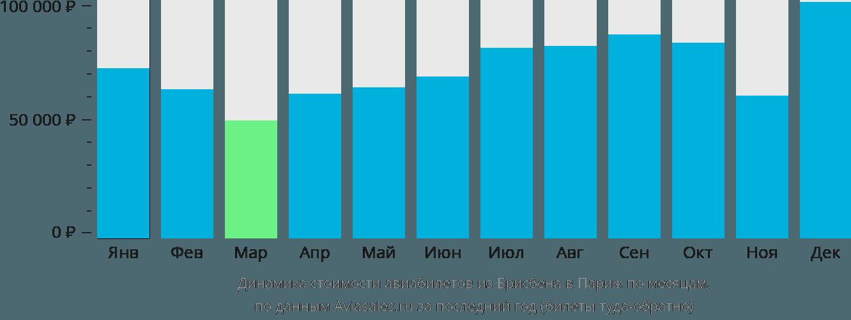 Динамика стоимости авиабилетов из Брисбена в Париж по месяцам