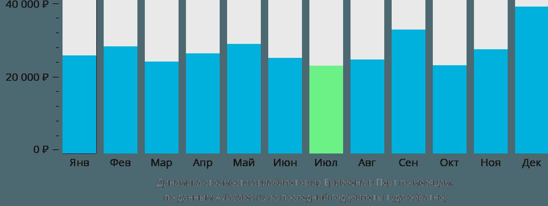 Динамика стоимости авиабилетов из Брисбена в Перт по месяцам