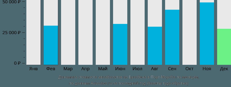 Динамика стоимости авиабилетов из Брисбена в Порт-Морсби по месяцам